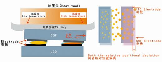 سیستم گرمادهی تعویض فلت تلویزیون | constant heating