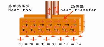 سیستم گرمادهی تعویض فلت تلویزیون | انتقال انرژی دمایی